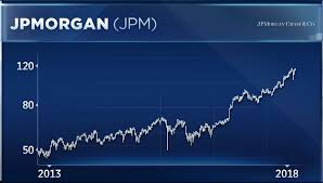 Jp Morgan Stock Chart Nike And Jp Morgan Are Two Dow Stocks To Buy On The Recent
