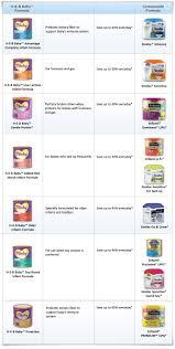 H E B Baby Infant Formulas