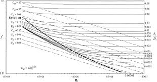 Hazen Williams Formula Pipe Flow Chart Relationship Between Hazen William And Colebrook White