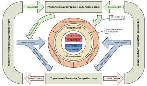 Организация структуры управления ЗАО Связной Логистика  Основы взаимодействия между магазинами сети ЗАО Связной Логистика