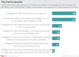 yougov you are not alone most people believe that aliens exist british people who believe alien life exists say the most likely reasons for the paradox are that intelligent life is too far away for us to be able to