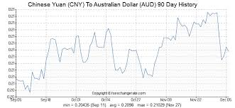 Chinese Yuan Cny To Australian Dollar Aud Exchange Rates