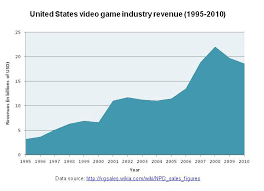 Video Game Revenue Chart Createquity