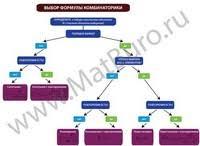 Формулы комбинаторики с примерами Основные формулы комбинаторики  выбор формулы комбинаторики