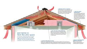 so much information has been devoted to the subject of roof venting that it s easy to become confused and to lose focus so i ll start by saying something