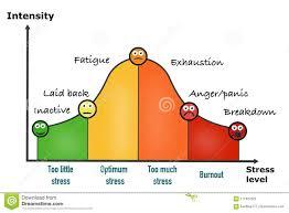 Stress Chart Stress Performance Curve Visual Chart Stock Illustration