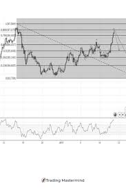 Trading Charts Commodities Tradingview Is Becoming One Of The Most Popular Forex