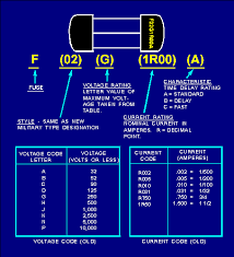 Fuse Cross Reference Chart Identification Of Fuses