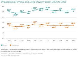 Poverty Line Chart Philadelphias Poverty Rates Explained In Five Charts The