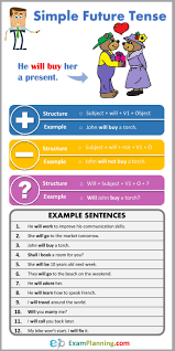 Future Tense Chart English Simple Future Tense Formula Usage Examples Tenses