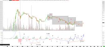 One place to find historical bitcoin price data would be from quandl. Bitcoin Price Roundup December 10 2014