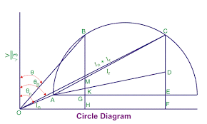 Circle Diagram Of Induction Motor Electrical4u