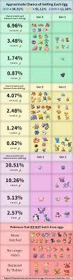 Pin By Koji Uchiha On Pokemon Go Pokemon Go Chart Pokemon