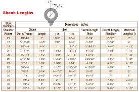 Cm Shackle Chart Shackle Lifting Capacity Chart Www Bedowntowndaytona Com