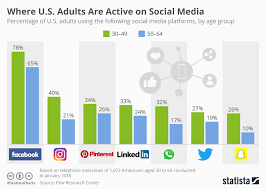 Social Media Usage Chart Chart Where U S Adults Are Active On Social Media Statista