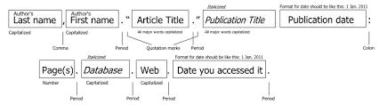 Diagrams for MLA   APA Citations CM MLA final product copy