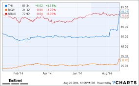 Thi Stock Chart Why Jim Cramer Says Sell Tim Hortons Thi Stock After