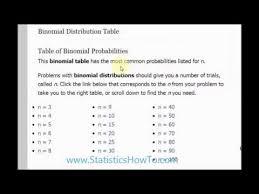 Binomial Chart Binomial Distribution Table Statistics How To