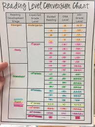 Level Chart Reading Level Chart