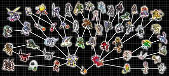 Digimon Digivolution Chart Season 1 Digivolution Central Heres Chart 02 Tsunomons Family