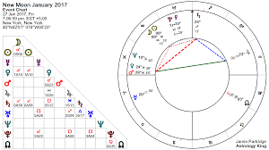 New Moon 27 January 2017 That Nagging Feeling Astrology King