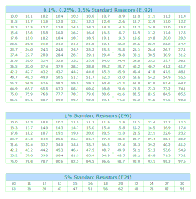 Standard 1 Resistor Values Chart E Series Of Preferred Numbers Wikipedia
