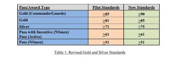 Ns Ippt Chart More Stringent Ippt Standards To Come Into Effect From 1