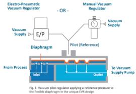 Vacuum Regulator Vacuum Control Valves Equilibar
