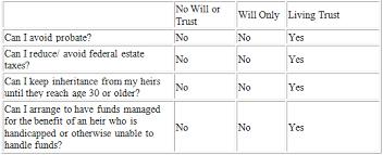Will Vs Trust Chart Rochester Hills Estate Planning Lawyer Estate Planning