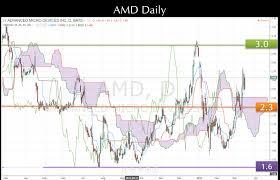 Amd Stock Daily Chart Ichimoku Technical Analysis March 2016