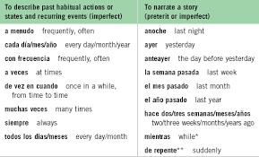Preterite And Imperfect Chart Imperfecto V S Preterito Lessons Tes Teach
