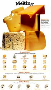 Cheese Melting Chart The Red Cow Theredcow On Pinterest