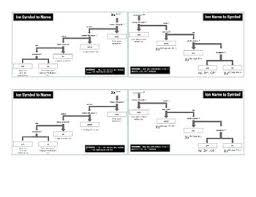 Ion Nomenclature Flow Charts