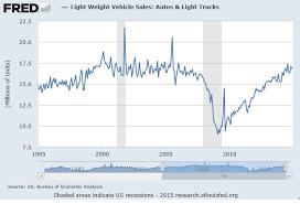 New Home Sales Vs New Car Sales Smaulgld