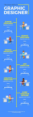 Graphic Design Career Business Infographic Deciding On A Graphic Design Career