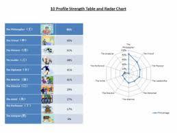 Bazi Profile Strength Chart