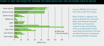 Wood Characteristics Chart Have Forests Been Sustainably Managed