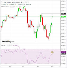 Dow Futures Daily Chart Chart Of The Day Dow Futures Looking Bullish Maybe Not