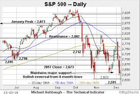 Qqq Chart Google Charting A December Bounce S P 500 Nails Major Support