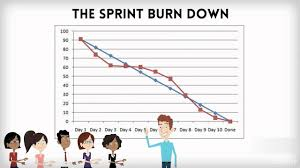What Is A Burndown Chart In Agile Understanding Sprint Burndown Chart In Scrum Project