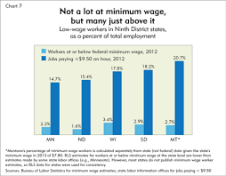 2014 Federal Pay Chart A Minimalist Picture Federal Reserve Bank Of Minneapolis