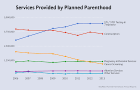 Planned Parenthood Services Chart How To Make A Line Chart That Doesnt Lie Emily Schuch