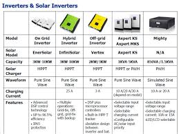 axpert inverter wiring diagram axpert image wiring axpert inverter solar power 1k 5k dc ac inverter view axpert on axpert inverter wiring diagram
