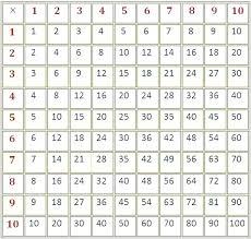 Blank Times Table Chart 1 12 Multiplication Table Worksheets Printable Alfreddean Club
