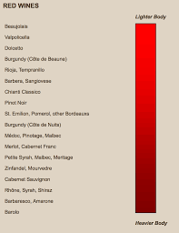 Red Wine Boldness Chart Red Wine Chart Related Keywords Suggestions Red Wine