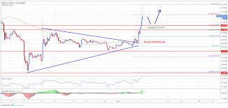 Ripple Exchange Chart Ripple Price Analysis Xrp Usd Rally Exhausted Buy Zones