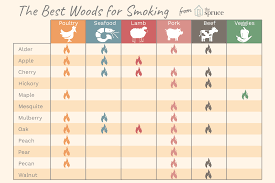Wood For Smoking Meat Chart Choose The Right Wood For Smoking Bbq