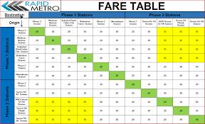 Rapid Metro Ticket Rapid Metro Schedule