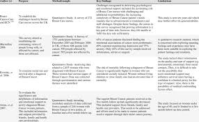 Furthermore, we discussed in short four different data collecting methods, and three data analysis techniques. Summary Of Research Papers Identified For The Review Download Table
