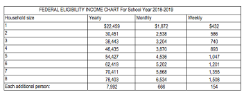 Ohp Income Chart 2018 Ads School Releases 18 19 Free And Reduced Price Meal